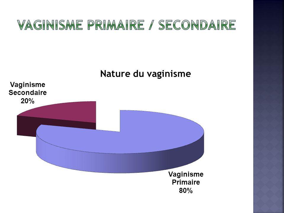 Nature du vaginisme