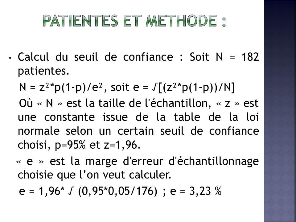 Calcul du seuil de confiance : Soit N = 182 patientes.