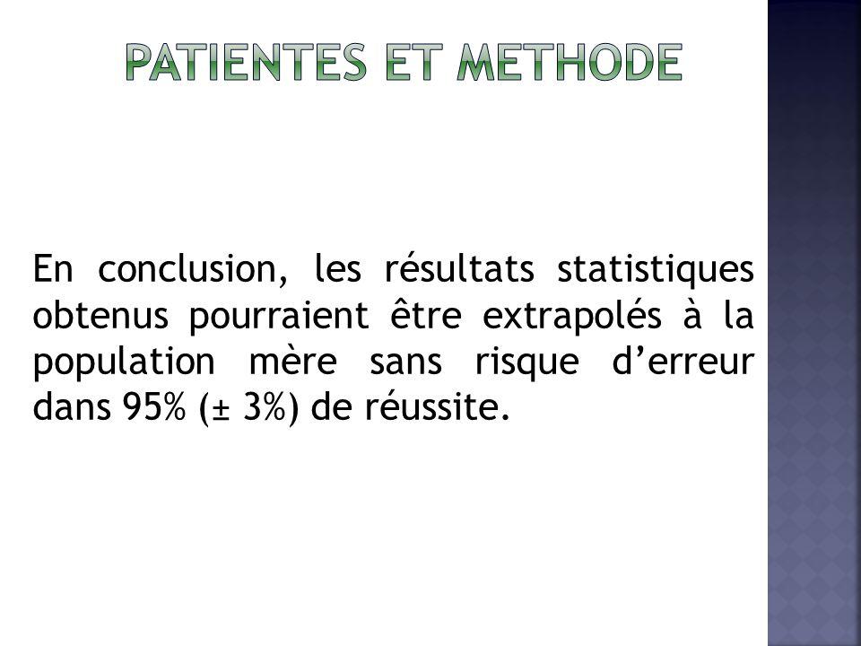 En conclusion, les résultats statistiques obtenus pourraient être extrapolés à la population mère sans risque derreur dans 95% (± 3%) de réussite.