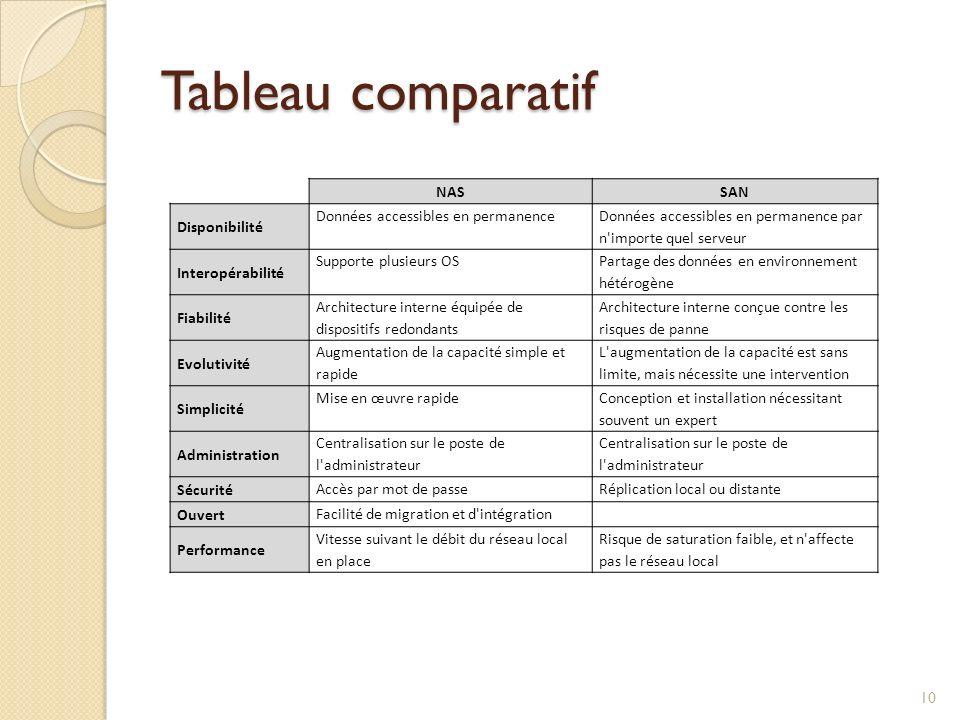 Tableau comparatif NASSAN Disponibilité Données accessibles en permanence Données accessibles en permanence par n'importe quel serveur Interopérabilit