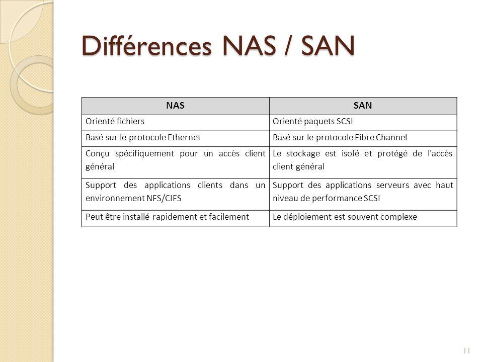 Différences NAS / SAN NASSAN Orienté fichiersOrienté paquets SCSI Basé sur le protocole EthernetBasé sur le protocole Fibre Channel Conçu spécifiqueme