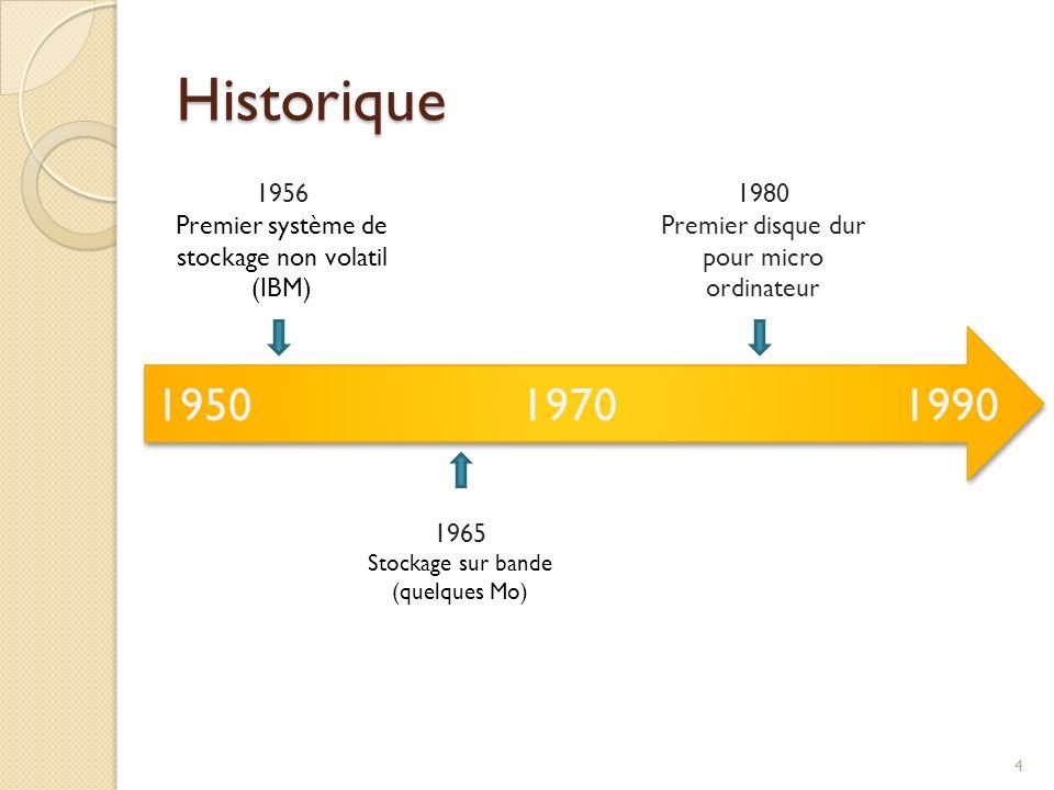 Historique 19501990 1956 Premier système de stockage non volatil (IBM) 1970 1965 Stockage sur bande (quelques Mo) 1980 Premier disque dur pour micro o