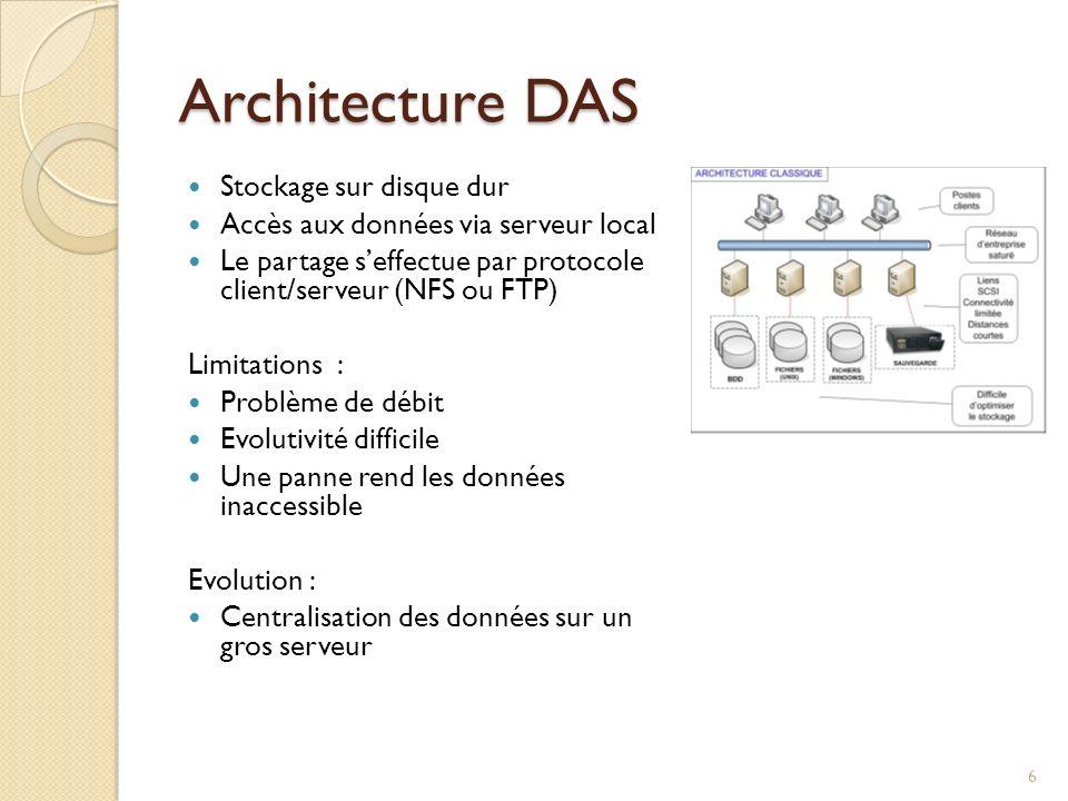 Architecture DAS Stockage sur disque dur Accès aux données via serveur local Le partage seffectue par protocole client/serveur (NFS ou FTP) Limitation