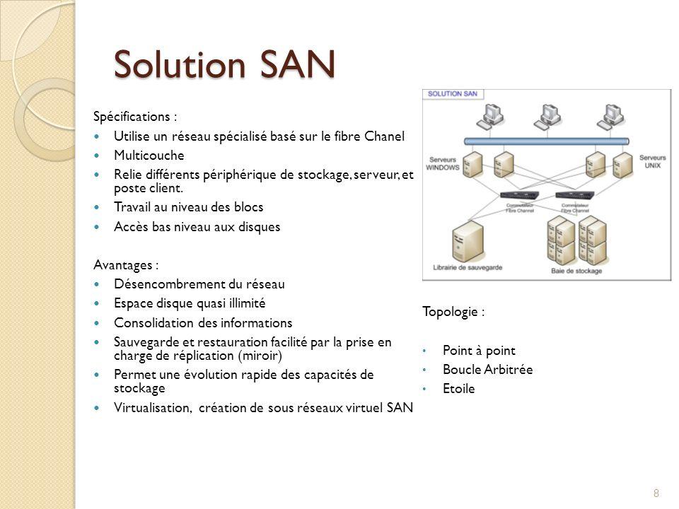 Solution SAN Spécifications : Utilise un réseau spécialisé basé sur le fibre Chanel Multicouche Relie différents périphérique de stockage, serveur, et