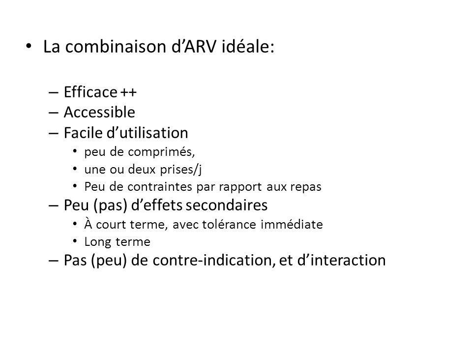 La combinaison dARV idéale: – Efficace ++ – Accessible – Facile dutilisation peu de comprimés, une ou deux prises/j Peu de contraintes par rapport aux