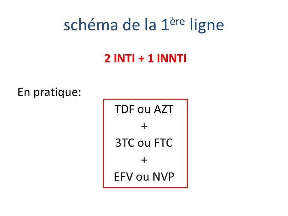 schéma de la 1 ère ligne 2 INTI + 1 INNTI En pratique: TDF ou AZT + 3TC ou FTC + EFV ou NVP