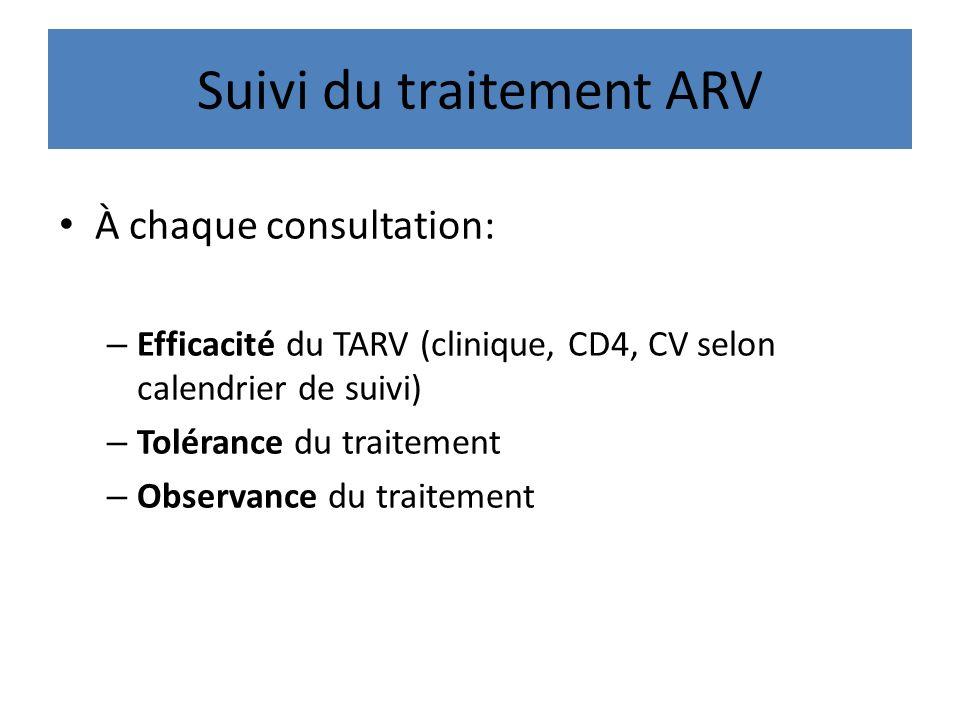 Suivi du traitement ARV À chaque consultation: – Efficacité du TARV (clinique, CD4, CV selon calendrier de suivi) – Tolérance du traitement – Observan