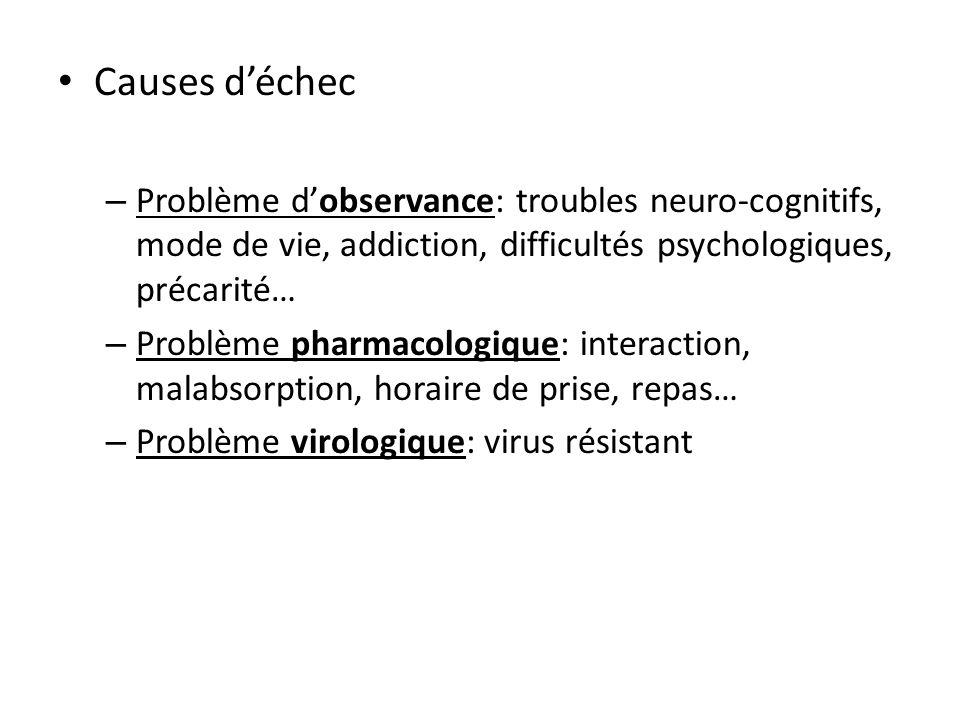 Causes déchec – Problème dobservance: troubles neuro-cognitifs, mode de vie, addiction, difficultés psychologiques, précarité… – Problème pharmacologi