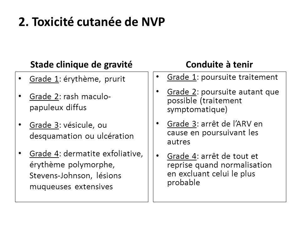 2. Toxicité cutanée de NVP Stade clinique de gravité Grade 1: érythème, prurit Grade 2: rash maculo- papuleux diffus Grade 3: vésicule, ou desquamatio