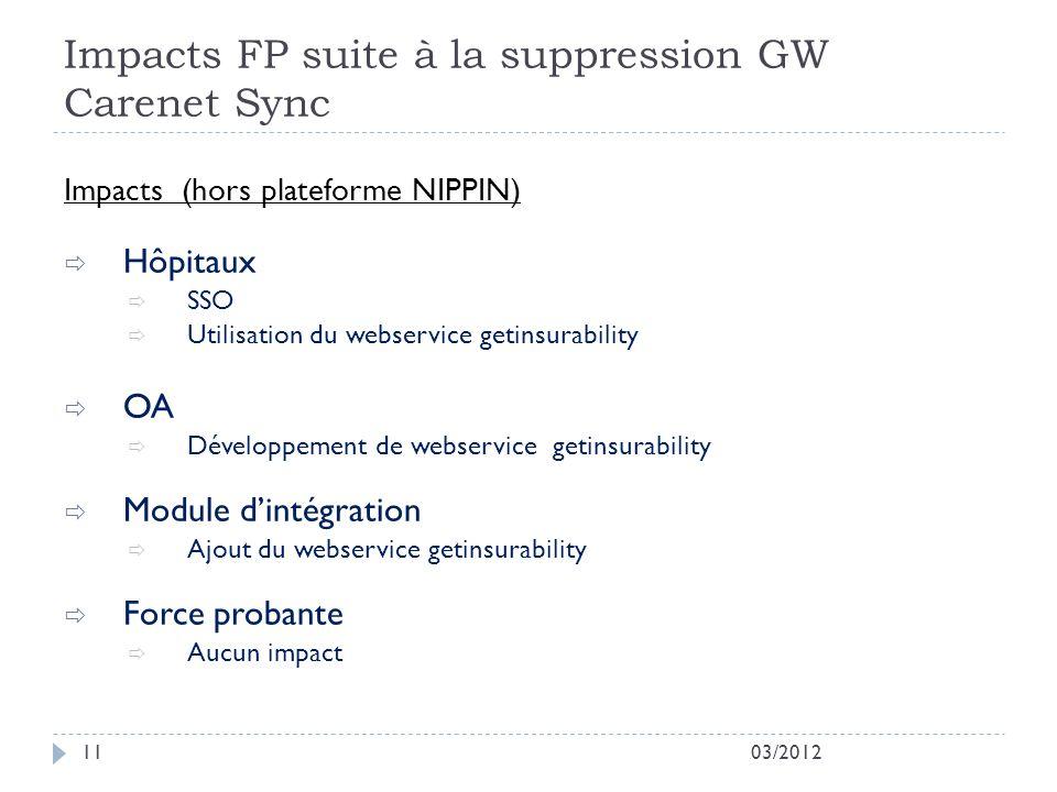 Impacts FP suite à la suppression GW Carenet Sync 03/201211 Impacts (hors plateforme NIPPIN) Hôpitaux SSO Utilisation du webservice getinsurability OA Développement de webservice getinsurability Module dintégration Ajout du webservice getinsurability Force probante Aucun impact