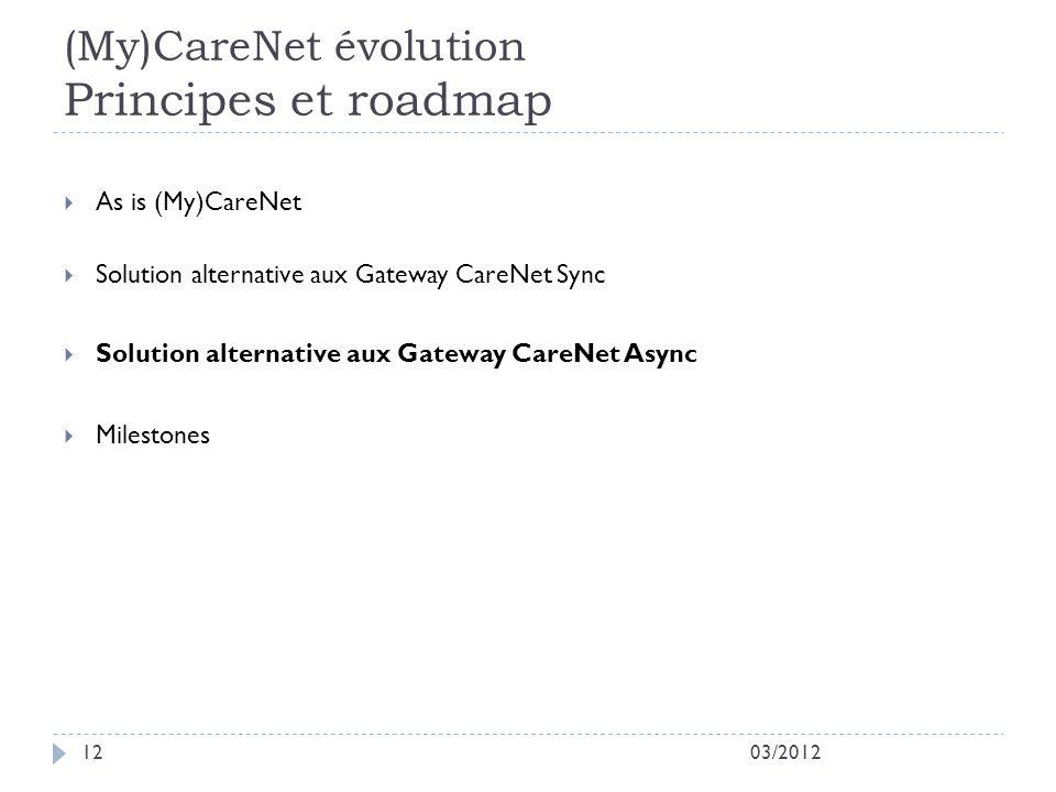 (My)CareNet évolution Principes et roadmap 03/201212 As is (My)CareNet Solution alternative aux Gateway CareNet Sync Solution alternative aux Gateway CareNet Async Milestones