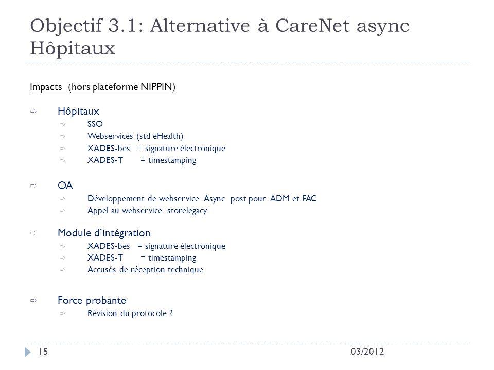 Objectif 3.1: Alternative à CareNet async Hôpitaux 03/201215 Impacts (hors plateforme NIPPIN) Hôpitaux SSO Webservices (std eHealth) XADES-bes = signature électronique XADES-T = timestamping OA Développement de webservice Async post pour ADM et FAC Appel au webservice storelegacy Module dintégration XADES-bes = signature électronique XADES-T = timestamping Accusés de réception technique Force probante Révision du protocole ?