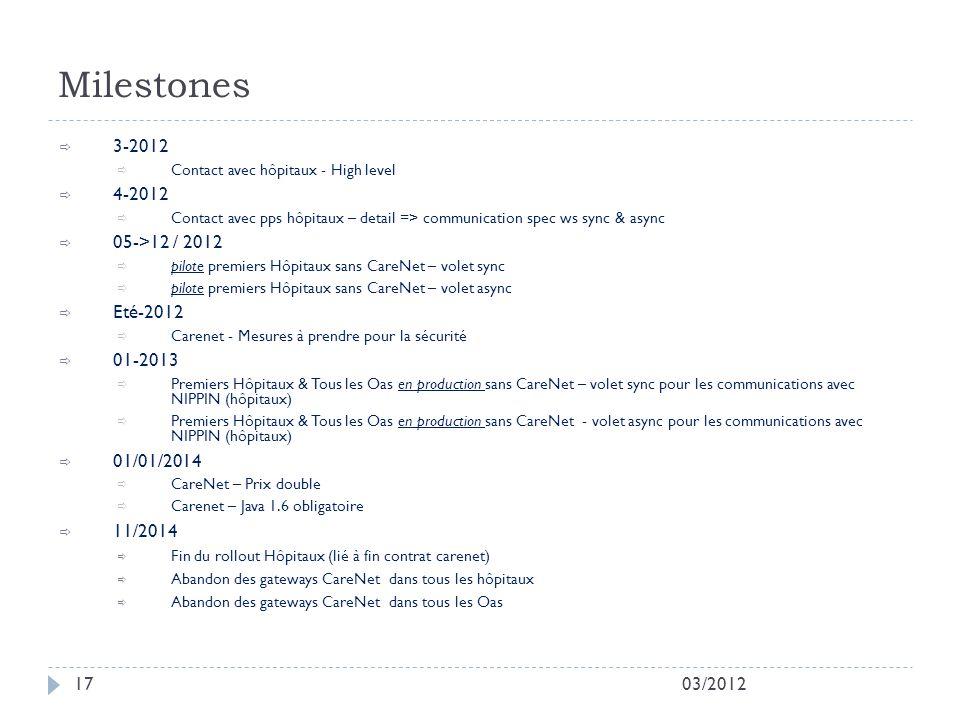 03/201217 3-2012 Contact avec hôpitaux - High level 4-2012 Contact avec pps hôpitaux – detail => communication spec ws sync & async 05->12 / 2012 pilo