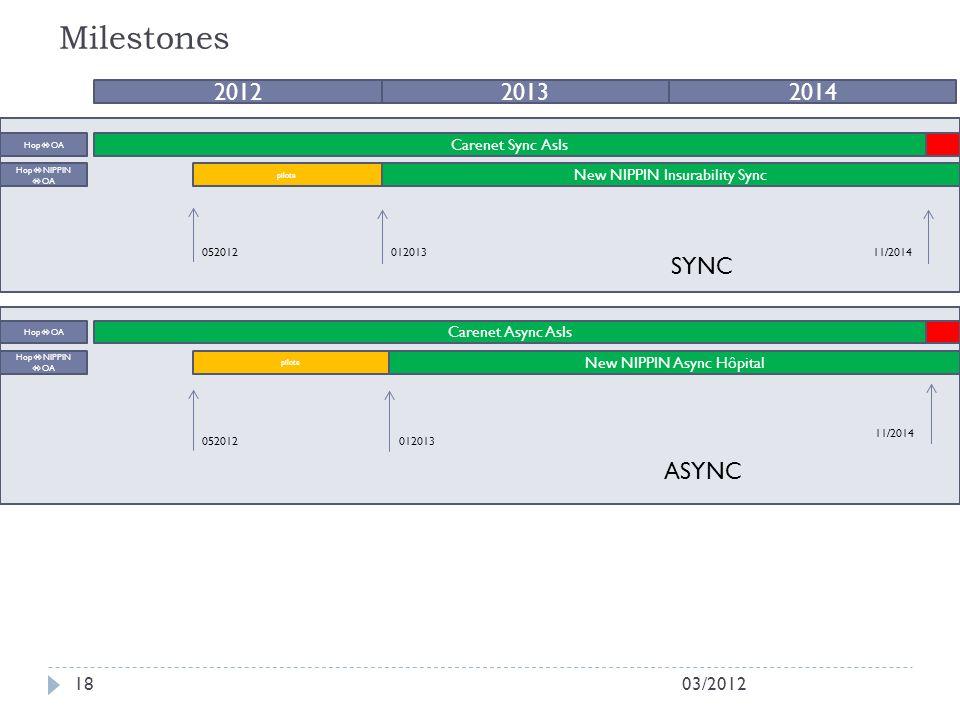 Milestones 03/201218 201220132014 New NIPPIN Insurability Sync Carenet Sync AsIs Hop OA Hop NIPPIN OA New NIPPIN Async Hôpital Carenet Async AsIs Hop OA Hop NIPPIN OA pilote 052012 pilote 11/2014 012013052012 11/2014 SYNC ASYNC 012013