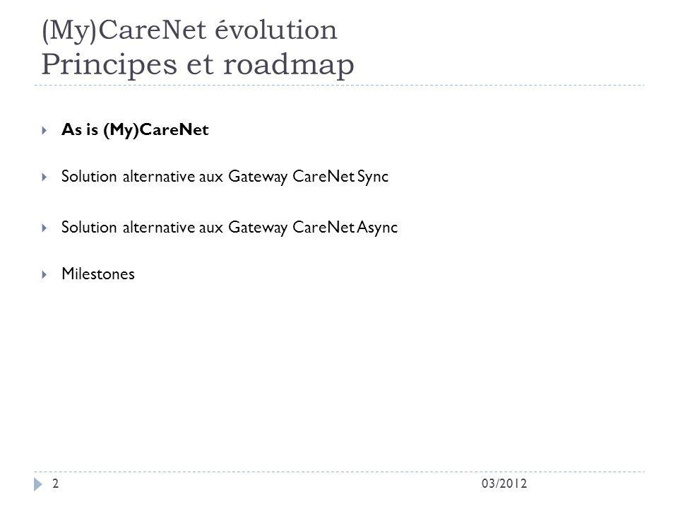 (My)CareNet évolution Principes et roadmap 03/20122 As is (My)CareNet Solution alternative aux Gateway CareNet Sync Solution alternative aux Gateway CareNet Async Milestones
