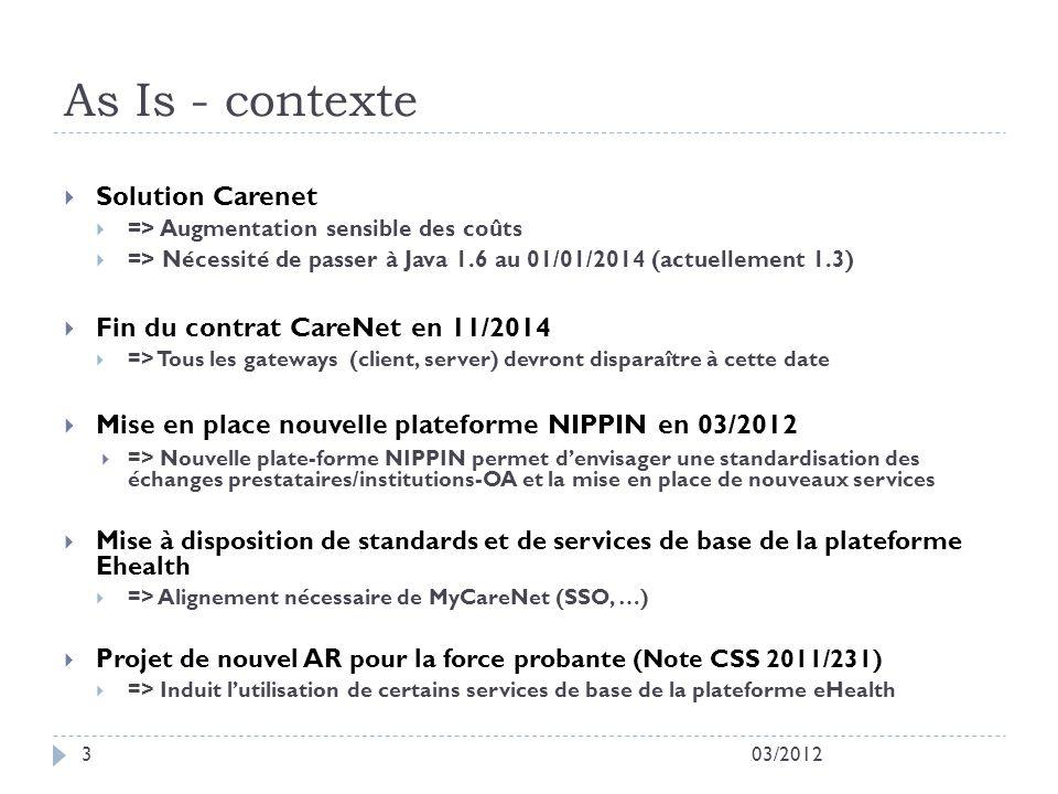 03/201214 Objectif 3.1: Solution alternative à CareNet Async - Hôpitaux
