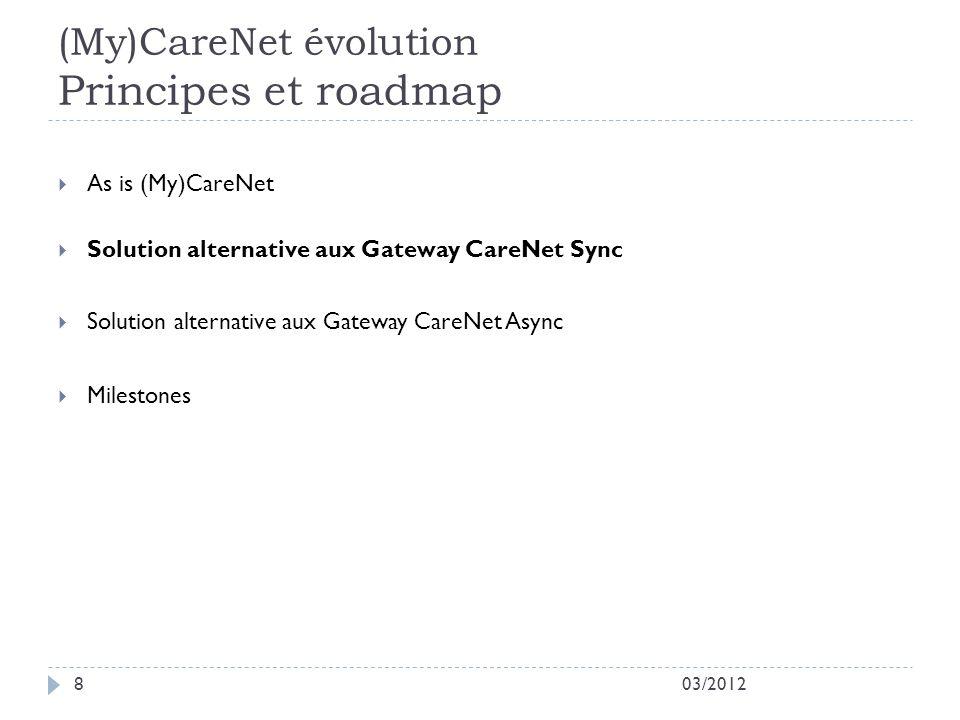 (My)CareNet évolution Principes et roadmap 03/20128 As is (My)CareNet Solution alternative aux Gateway CareNet Sync Solution alternative aux Gateway CareNet Async Milestones