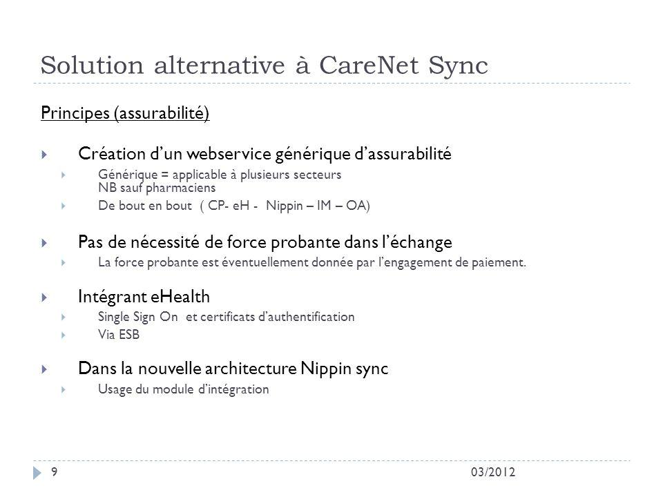 Solution alternative à CareNet Sync 03/20129 Principes (assurabilité) Création dun webservice générique dassurabilité Générique = applicable à plusieu