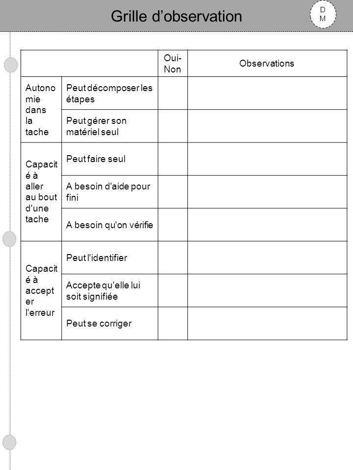 Grille dobservation DMDM Activités décriture Oui- Non Observations Position du corps (correcte / autre) Distance (par rapport à la table / sur plan incliné) Outil utilisé (stylo bille, couleur, feutre, crayon de papier, taille) Ecrit de la main gauche / droite Tenue de loutil scripteur Forme correctement ses lettres Forme correctement ses chiffres Copie une phrase sans erreur par rapport à un modèle au tableau Confond des lettres ou des chiffres Confonds des mots ou des nombres Oublie des lettres ou des chiffres Douleurs / fatigabilité