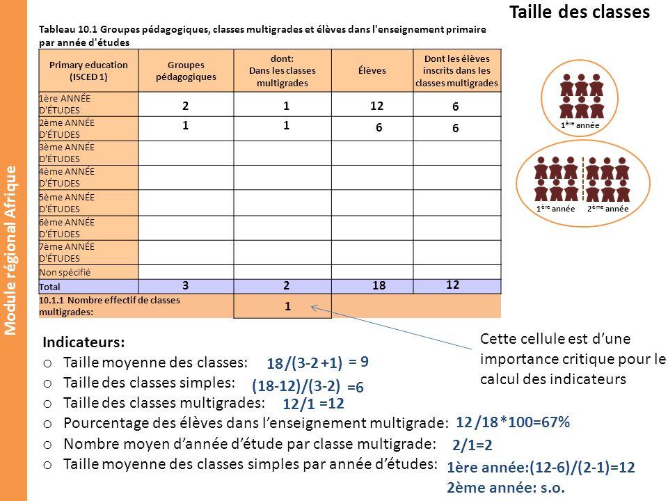 Module régional Afrique Tableau 10.2 Manuels, élèves et normes dans l enseignement primaire par année d études