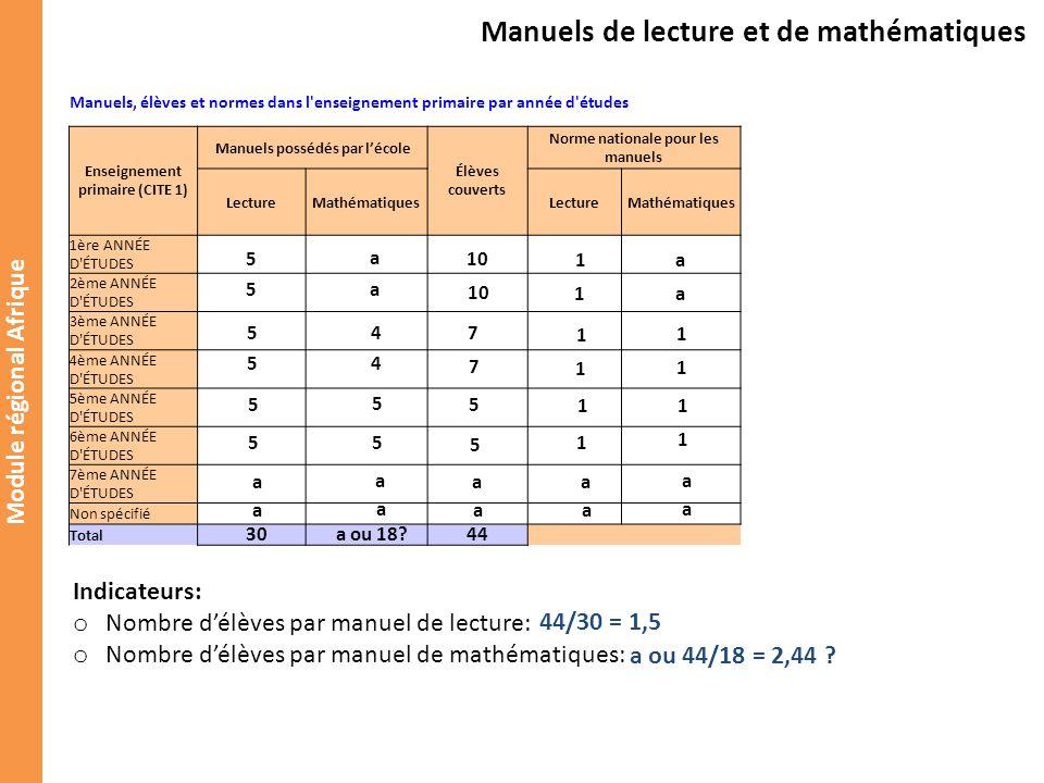 Module régional Afrique Tableau 10.3 Diplômés de programmes de formation initiale des enseignants, par niveau d éducation enseigné et par sexe.