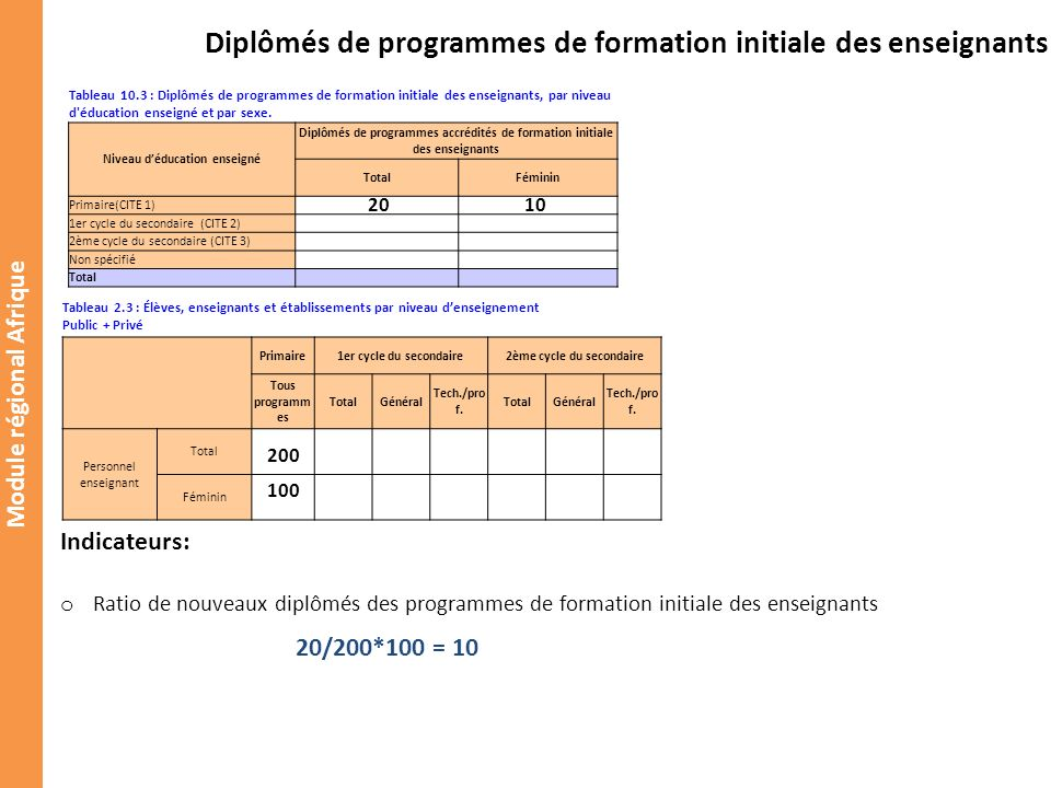 Module régional Afrique Diplômés de programmes de formation initiale des enseignants Tableau 10.3 : Diplômés de programmes de formation initiale des enseignants, par niveau d éducation enseigné et par sexe.