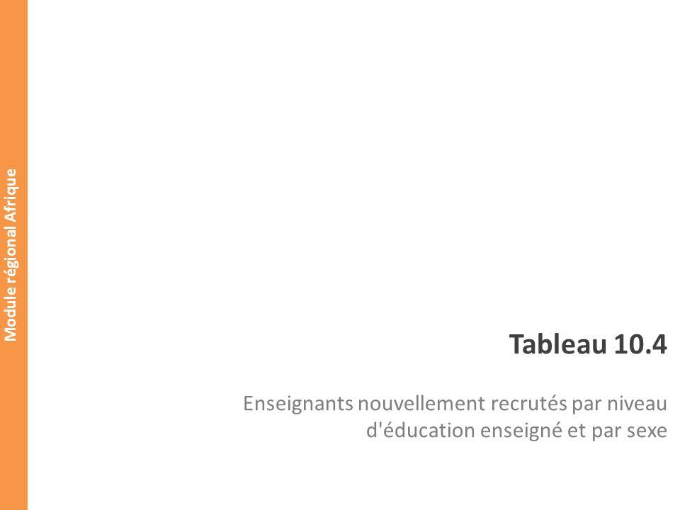 Module régional Afrique Enseignants nouvellement recrutés Tableau 10.4 Enseignants nouvellement recrutés par niveau d éducation enseigné et par sexe Niveau déducation enseigné Enseignants nouvellement recrutés dont : les enseignants formés TotalFémininTotalFéminin Primaire(CITE 1) 1er cycle du secondaire (CITE 2) 2ème cycle du secondaire (CITE 3) Non spécifié Total Indicateurs: o Pourcentage des enseignants nouvellement recrutés: o Pourcentage des enseignants nouvellement recrutés qui sont formés: o Taux de recrutement : o Taux dattrition : Tableau 2.1 : Élèves, enseignants et établissements par niveau denseignement Public Primaire Tous programmes Personnel enseignant Total Féminin Tableau 2.1 : Élèves, enseignants et établissements par niveau denseignement Public Primaire Tous programmes Personnel enseignant Total Féminin Année t-1 Année t 20 190200 15 15/20*100 = 75 20/200*100 = 10 20/190*100 = 10,5 (190+20-200)*100/190 = 10,5