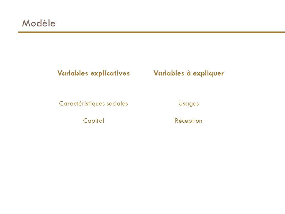 Modèle Variables explicativesVariables à expliquer Caractéristiques sociales Capital Usages Réception