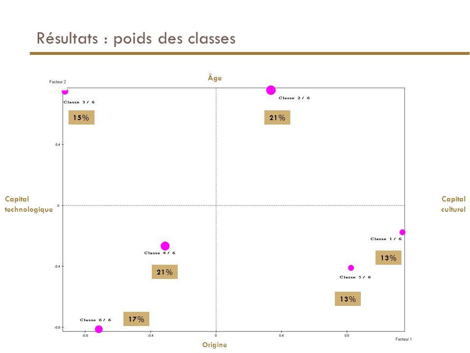 Résultats : poids des classes 15%21% 13% 21% Capital technologique Capital culturel 17% Âge Origine
