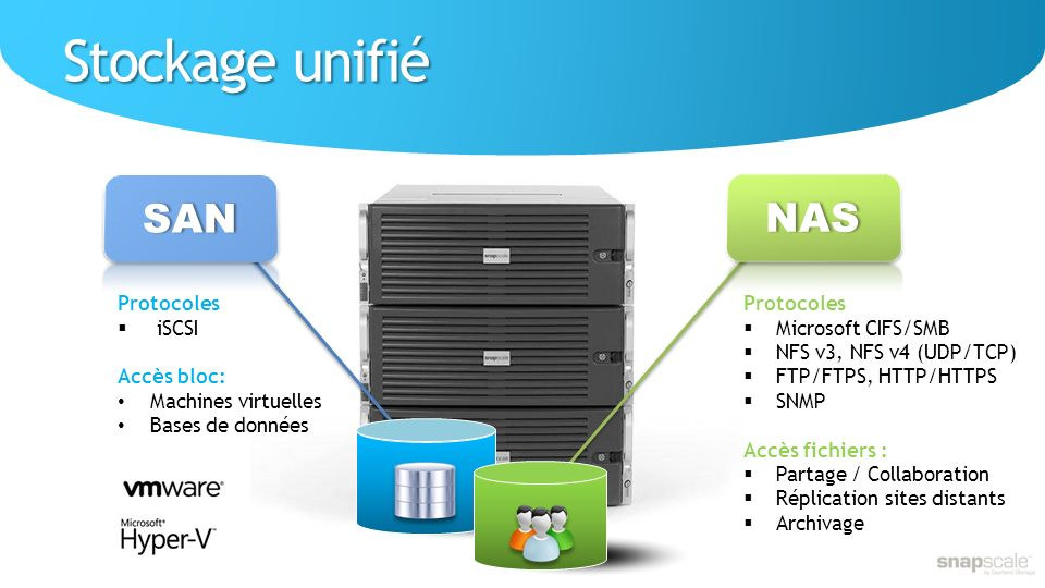 Stockage unifié Protocoles Microsoft CIFS/SMB NFS v3, NFS v4 (UDP/TCP) FTP/FTPS, HTTP/HTTPS SNMP Accès fichiers : Partage / Collaboration Réplication sites distants Archivage Protocoles iSCSI Accès bloc: Machines virtuelles Bases de données SAN NAS