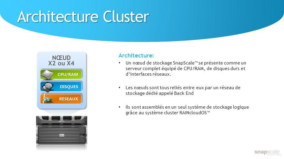Architecture Cluster Architecture: Un nœud de stockage SnapScale se présente comme un serveur complet équipé de CPU/RAM, de disques durs et dinterfaces réseaux.