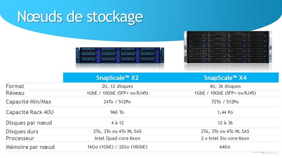 SnapScale X2SnapScale X4 Format 2U, 12 disques4U, 36 disques Réseau 1GbE / 10GbE (SFP+ ou RJ45) Capacité Min/Max 24To / 512Po72To / 512Po Capacité Rack 40U 960 To1,44 Po Disques par nœud 4 à 1212 à 36 Disques durs 2To, 3To ou 4To NL SAS Processeur Intel Quad-core Xeon2 x Intel Six-core Xeon Mémoire par nœud 16Go (1GbE) / 32Go (10GbE)64Go Nœuds de stockage