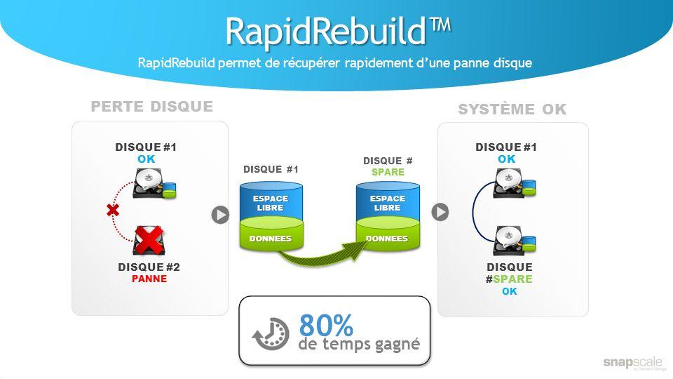RapidRebuild RapidRebuild permet de récupérer rapidement dune panne disque DONNEES ESPACELIBRE DISQUE #1 OK DISQUE #SPARE OK DISQUE #1 DISQUE # SPARE DONNEES ESPACELIBRE DISQUE #1 OK DISQUE #2 PANNE 80% de temps gagné PERTE DISQUE SYSTÈME OK