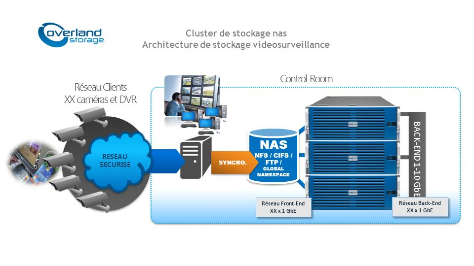 BACK-END 1-10 GbE Réseau Clients XX caméras et DVR NAS NFS / CIFS / FTP / GLOBAL NAMESPACE NAS NFS / CIFS / FTP / GLOBAL NAMESPACE Réseau Back-End XX