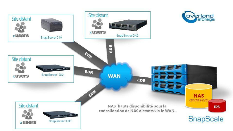 NAS haute disponibilité pour la consolidation de NAS distants via le WAN.