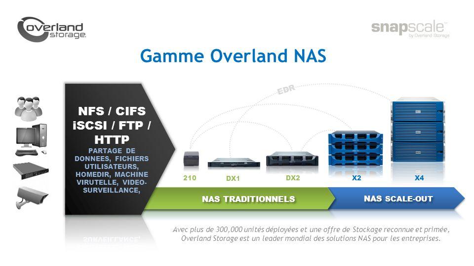 Avec plus de 300,000 unités déployées et une offre de Stockage reconnue et primée, Overland Storage est un leader mondial des solutions NAS pour les entreprises.