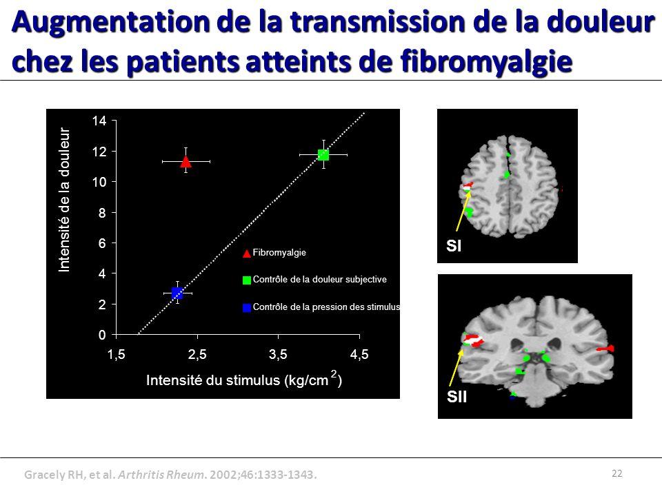 Gracely RH, et al.Arthritis Rheum. 2002;46:1333-1343.