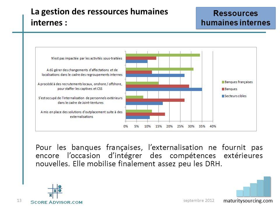 maturitysourcing.com Pour les banques françaises, lexternalisation ne fournit pas encore loccasion dintégrer des compétences extérieures nouvelles. El
