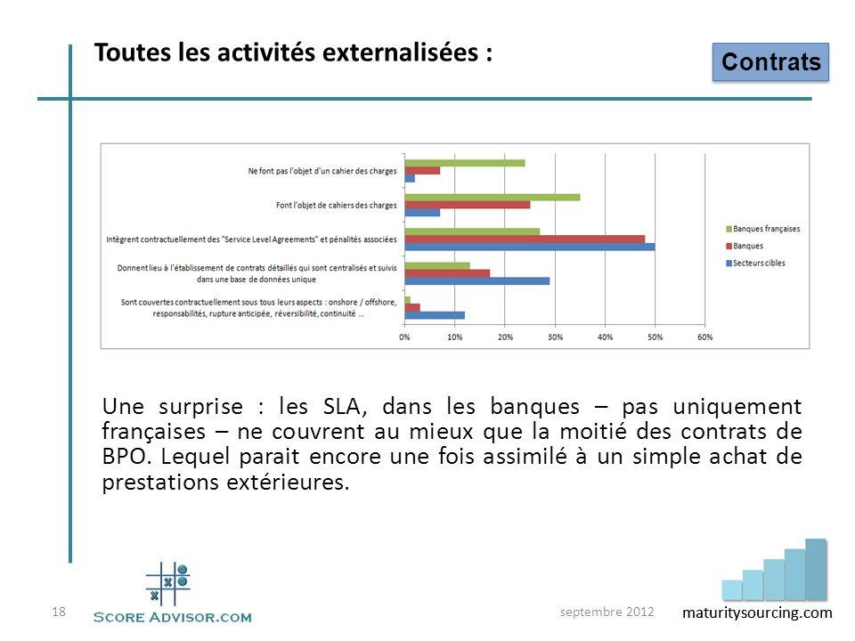 maturitysourcing.com Une surprise : les SLA, dans les banques – pas uniquement françaises – ne couvrent au mieux que la moitié des contrats de BPO. Le