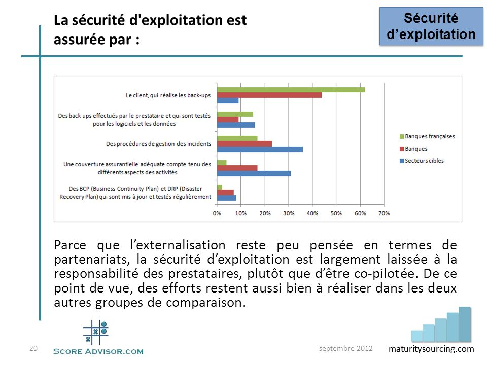 maturitysourcing.com Parce que lexternalisation reste peu pensée en termes de partenariats, la sécurité dexploitation est largement laissée à la respo