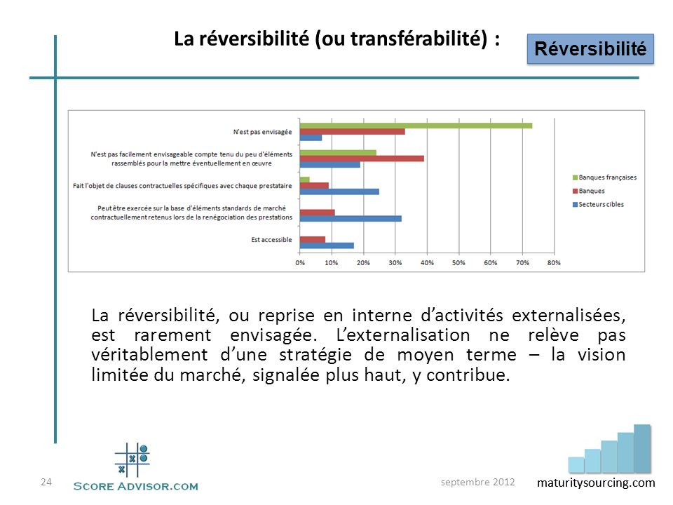 maturitysourcing.com La réversibilité, ou reprise en interne dactivités externalisées, est rarement envisagée. Lexternalisation ne relève pas véritabl