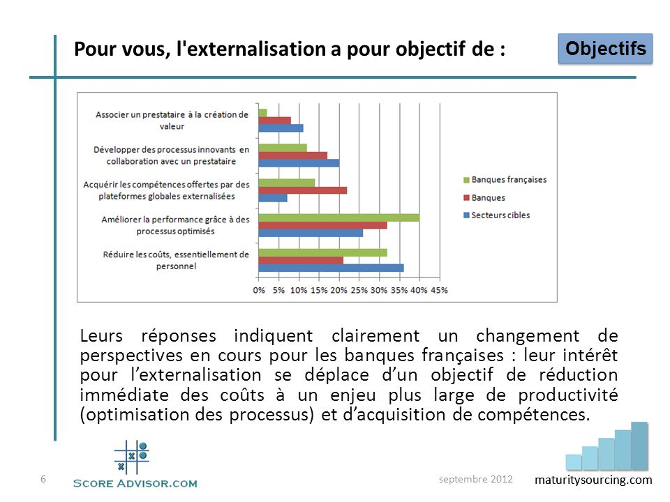 maturitysourcing.com Pour les banques françaises, lexternalisation permet dabord de satisfaire des besoins ponctuels ou de prendre en charge des fonctions jugées non core.