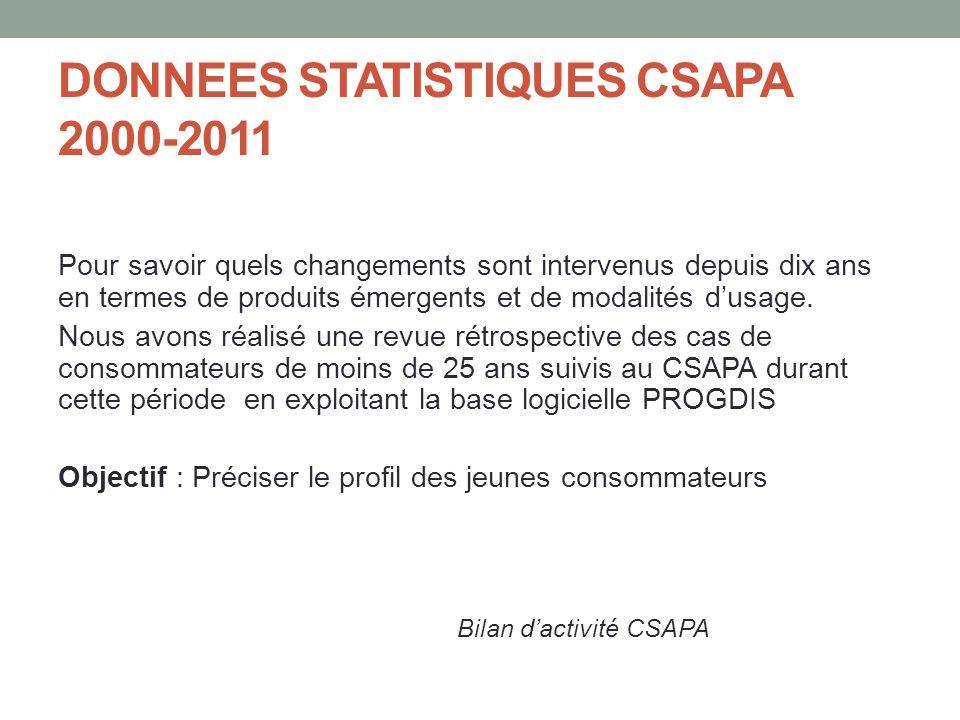 DONNEES STATISTIQUES CSAPA 2000-2011 Pour savoir quels changements sont intervenus depuis dix ans en termes de produits émergents et de modalités dusage.