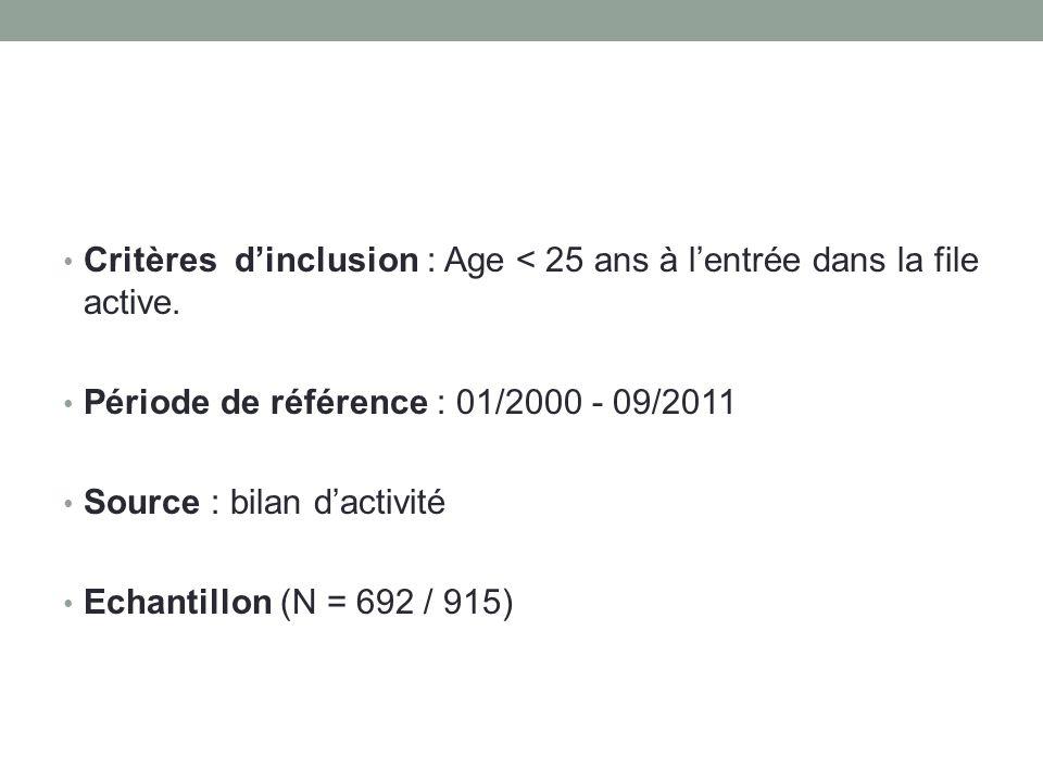 Critères dinclusion : Age < 25 ans à lentrée dans la file active.