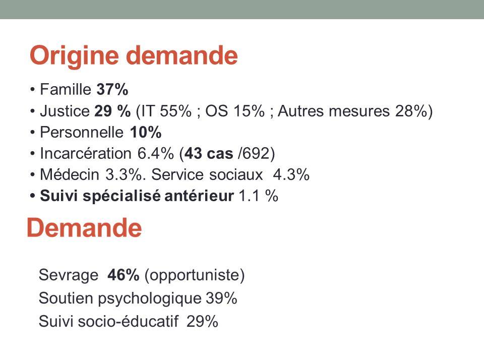 Origine demande Famille 37% Justice 29 % (IT 55% ; OS 15% ; Autres mesures 28%) Personnelle 10% Incarcération 6.4% (43 cas /692) Médecin 3.3%.