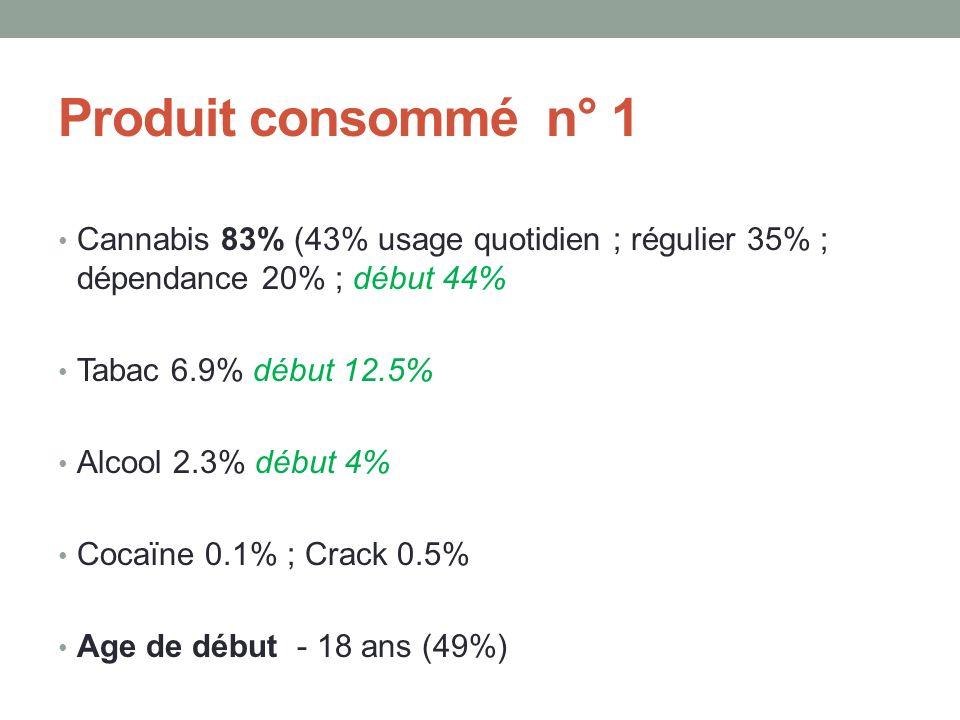 Produit consommé n° 1 Cannabis 83% (43% usage quotidien ; régulier 35% ; dépendance 20% ; début 44% Tabac 6.9% début 12.5% Alcool 2.3% début 4% Cocaïne 0.1% ; Crack 0.5% Age de début - 18 ans (49%)
