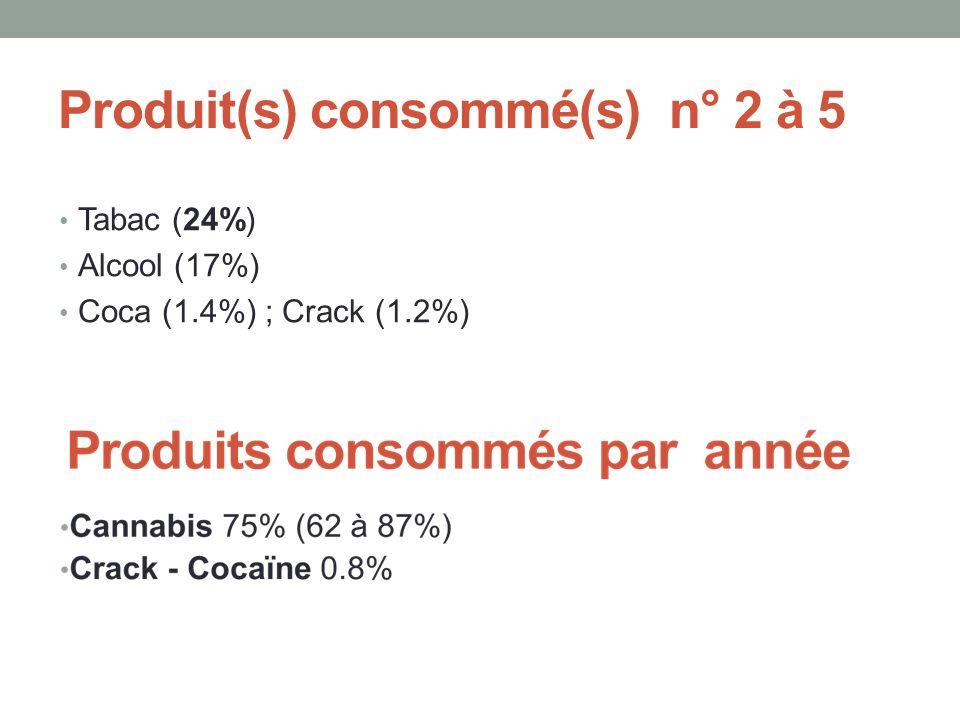 Produit(s) consommé(s) n° 2 à 5 Tabac (24%) Alcool (17%) Coca (1.4%) ; Crack (1.2%)