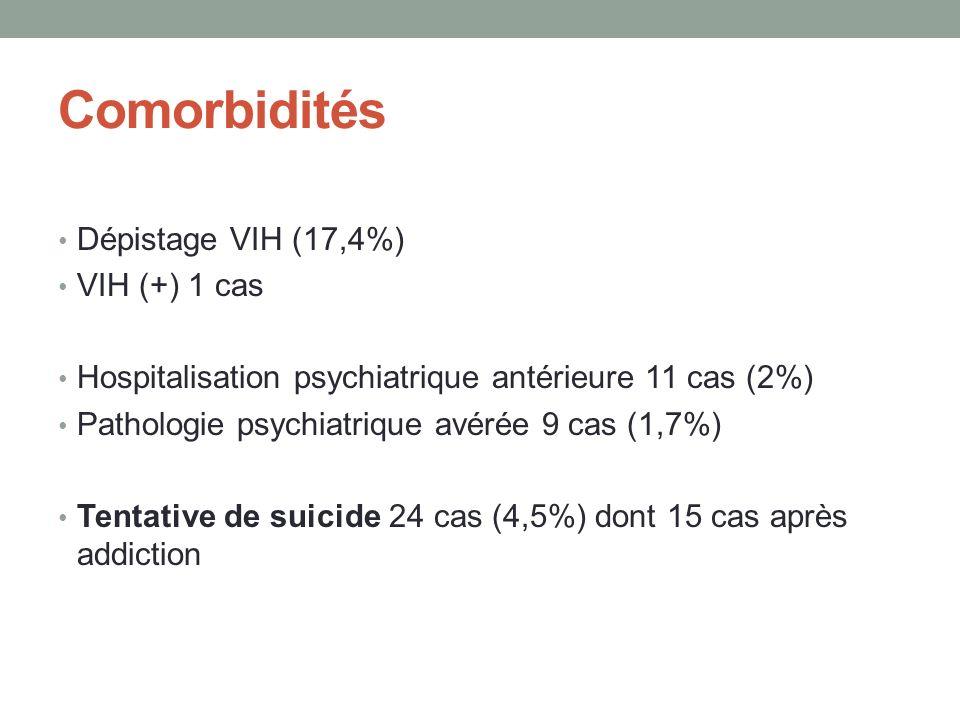 Comorbidités Dépistage VIH (17,4%) VIH (+) 1 cas Hospitalisation psychiatrique antérieure 11 cas (2%) Pathologie psychiatrique avérée 9 cas (1,7%) Tentative de suicide 24 cas (4,5%) dont 15 cas après addiction