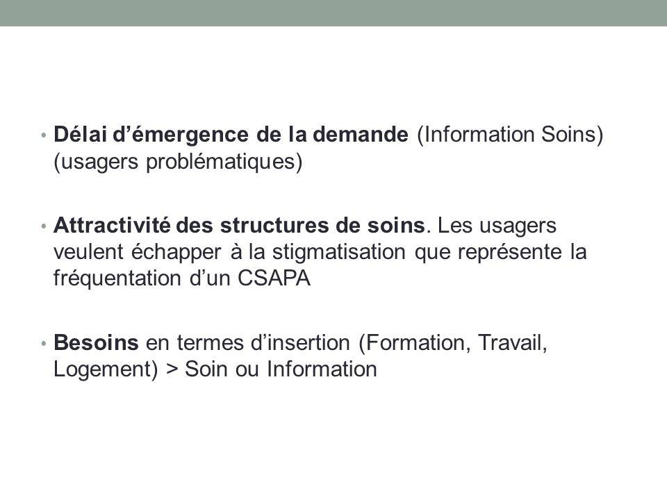 Délai démergence de la demande (Information Soins) (usagers problématiques) Attractivité des structures de soins.