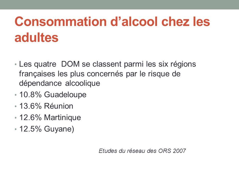 Consommation dalcool chez les adultes Les quatre DOM se classent parmi les six régions françaises les plus concernés par le risque de dépendance alcoolique 10.8% Guadeloupe 13.6% Réunion 12.6% Martinique 12.5% Guyane) Etudes du réseau des ORS 2007